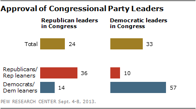 Approval of Congressional Party Leaders