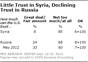 Little Trust in Syria, Declining Trust in Russia