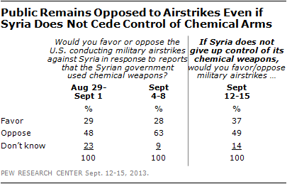 Public Remains Opposed to Airstrikes Even if Syria Does Not Cede Control of Chemical Arms