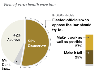 As Health Care Law Proceeds, Opposition and Uncertainty Persist