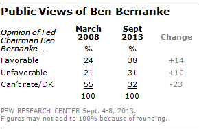 Public Views of Ben Bernanke