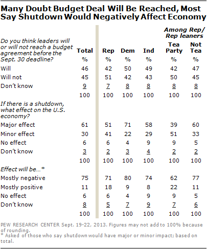 Many Doubt Budget Deal Will Be Reached, Most Say Shutdown Would Negatively Affect Economy
