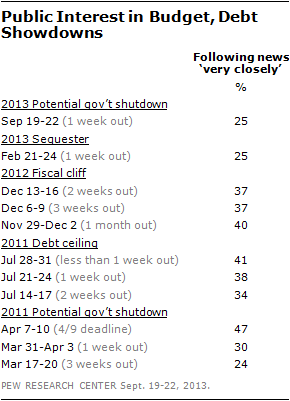 Public Interest in Budget, Debt Showdowns