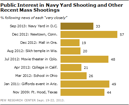 Public Interest in Navy Yard Shooting and Other Recent Mass Shootings