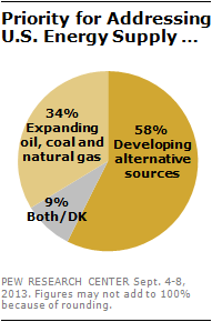 Priority for Addressing U.S. Energy Supply …