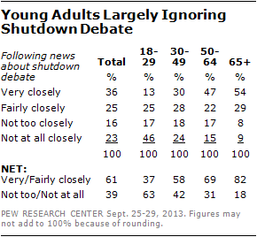Young Adults Largely Ignoring Shutdown Debate