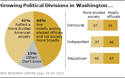 Growing Political Divisions in Washington …