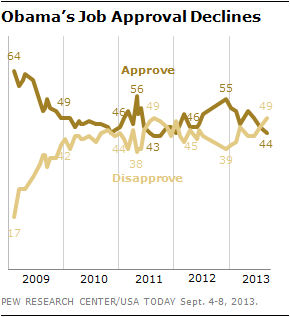 Obama's Job Approval Declines
