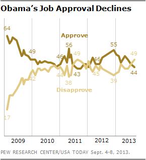 Obama's Job Approval Declines