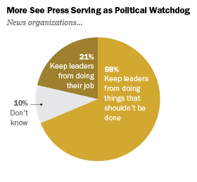 More See Press Serving as Political Watchdog