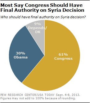 Most say Congress Should Have Final Authority on Syria Decision