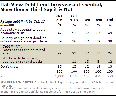 Half View Debt Limit Increase as Essential, More than a Third Say it is Not