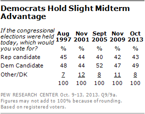 Democrats Hold Slight Midterm Advantage