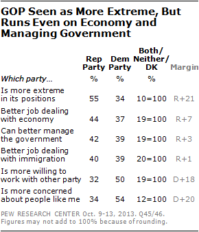 GOP Seen as More Extreme, But Runs Even on Economy and Managing Government