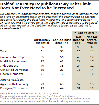 Half of Tea Party Republicans Say Debt Limit Does Not Ever Need to be Increased