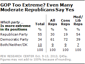 GOP Too Extreme? Even Many Moderate Republicans Say Yes