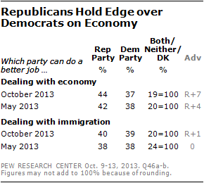 Republicans Hold Edge over Democrats on Economy