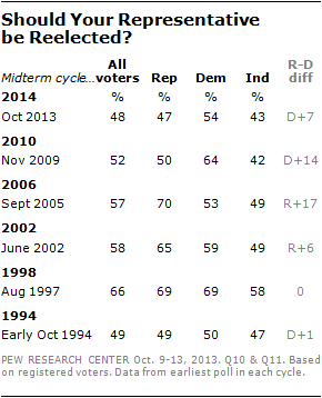 Should Your Representative  be Reelected?