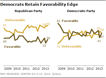 Democrats Retain Favorability Edge