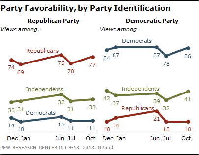 Party Favorability, by Party Identification