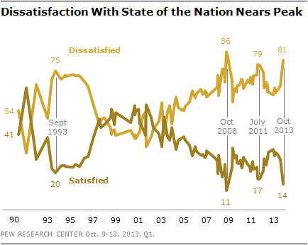 Dissatisfaction With State of the Nation Nears Peak