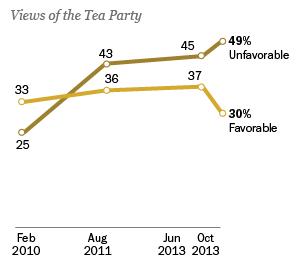 10-16-13 Tea Party graphic