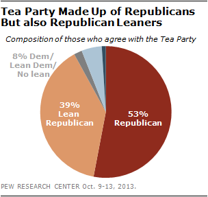 Tea Party Made Up of Republicans But also Republican Leaners