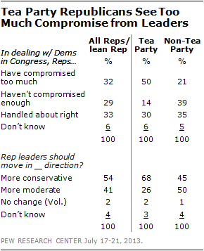 Tea Party Republicans See Too Much Compromise from Leaders