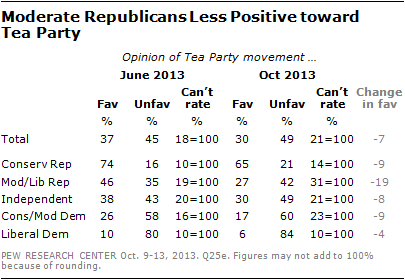 Moderate Republicans Less Positive toward  Tea Party