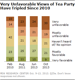 Very Unfavorable Views of Tea Party Have Tripled Since 2010