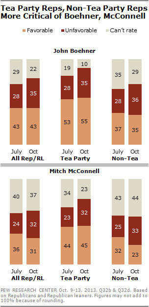 Tea Party Reps, Non-Tea Party Reps More Critical of Boehner, McConnell