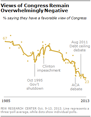 Views of Congress Remain Overwhelmingly Negative
