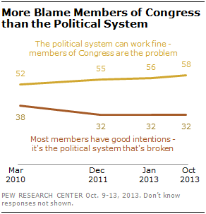 More Blame Members of Congress than the Political System