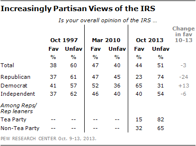 Increasingly Partisan Views of the IRS