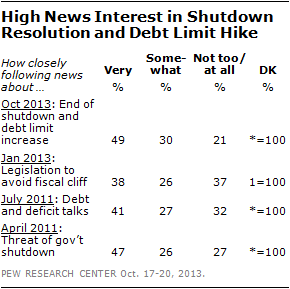 High News Interest in Shutdown Resolution and Debt Limit Hike