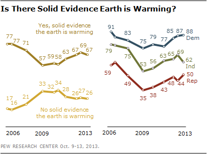 Is There Solid Evidence Earth is Warming?