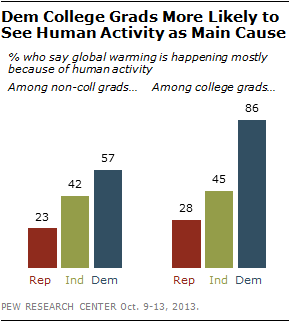 Dem College Grads More Likely to See Human Activity as Main Cause