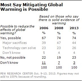 Most Say Mitigating Global Warming is Possible