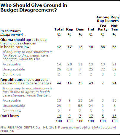 Who Should Give Ground in Budget Disagreement?