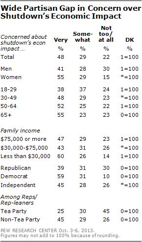 Wide Partisan Gap in Concern over Shutdown's Economic Impact