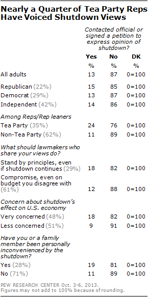 Nearly a Quarter of Tea Party Reps Have Voiced Shutdown Views