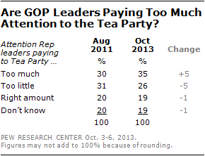Are GOP Leaders Paying Too Much Attention to the Tea Party?