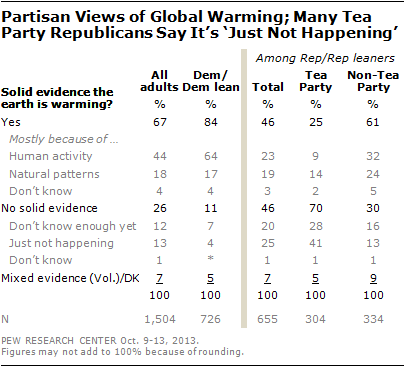 Partisan Views of Global Warming; Many Tea Party Republicans Say It's 'Just Not Happening'