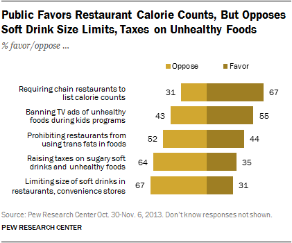 Public Favors Restaurant Calorie Counts, But Opposes Soft Drink Size Limits, Taxes on Unhealthy Foods