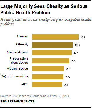 Large Majority Sees Obesity as Serious Public Health Problem