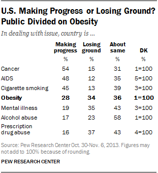 U.S. Making Progress or Losing Ground? Public Divided on Obesity