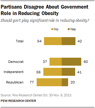 Partisans Disagree About Government Role in Reducing Obesity