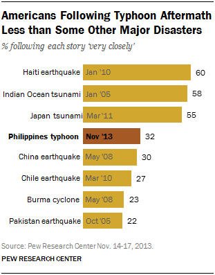 Americans Following Typhoon Aftermath Less than Some Other Major Disasters