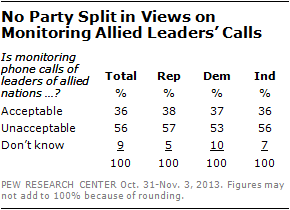 No Party Split in Views on Monitoring Allied Leaders' Calls