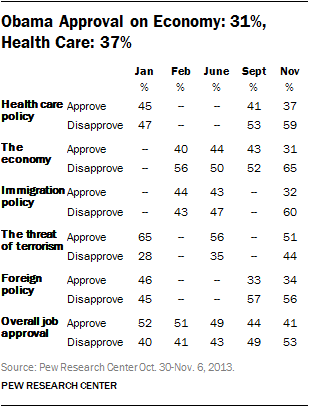 Obama Approval on Economy: 31%, Health Care: 37%